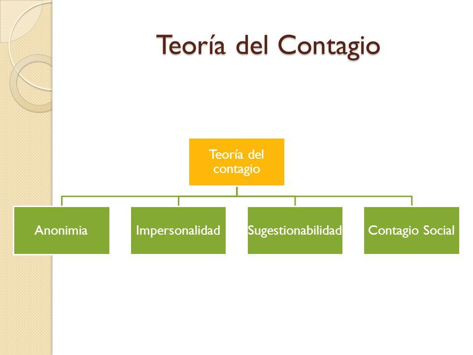 Teoría del Contagio Teoría del contagio AnonimiaImpersonalidad Sugestionabilida d Contagio Social