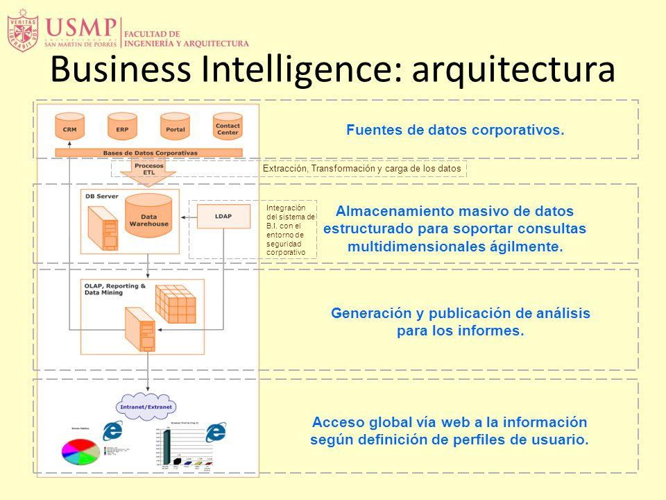 Business Intelligence: arquitectura Fuentes de datos corporativos.
