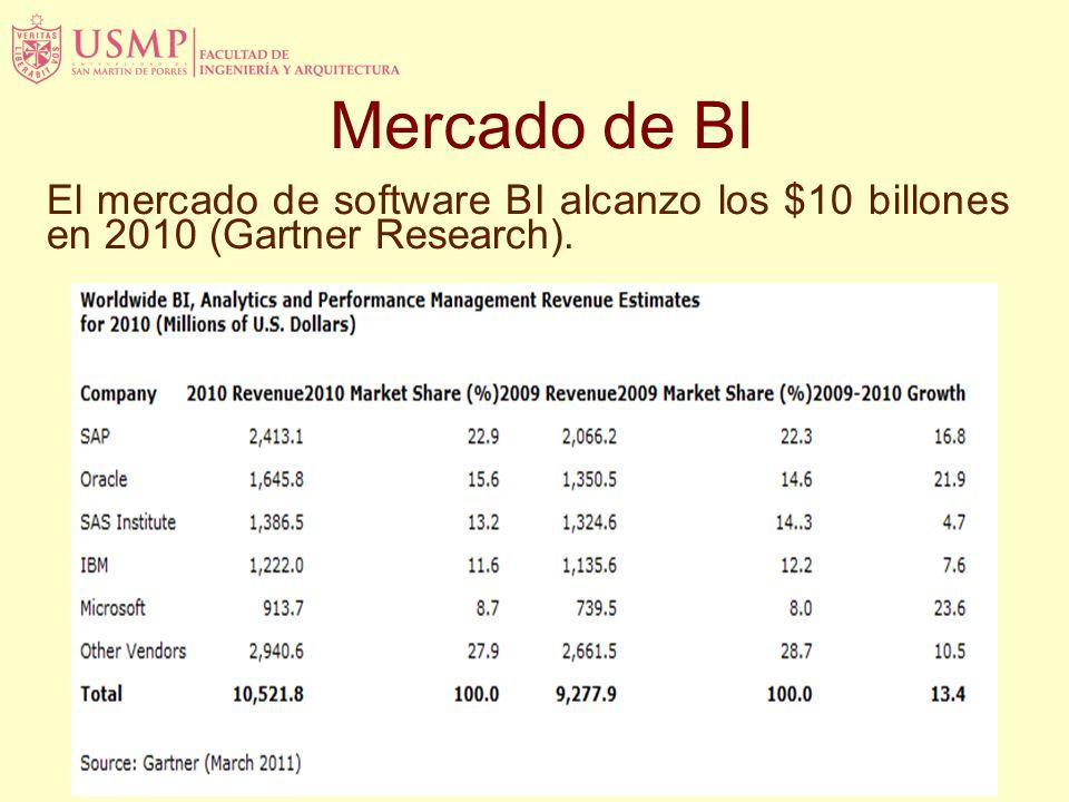 Mercado de BI El mercado de software BI alcanzo los $10 billones en 2010 (Gartner Research).