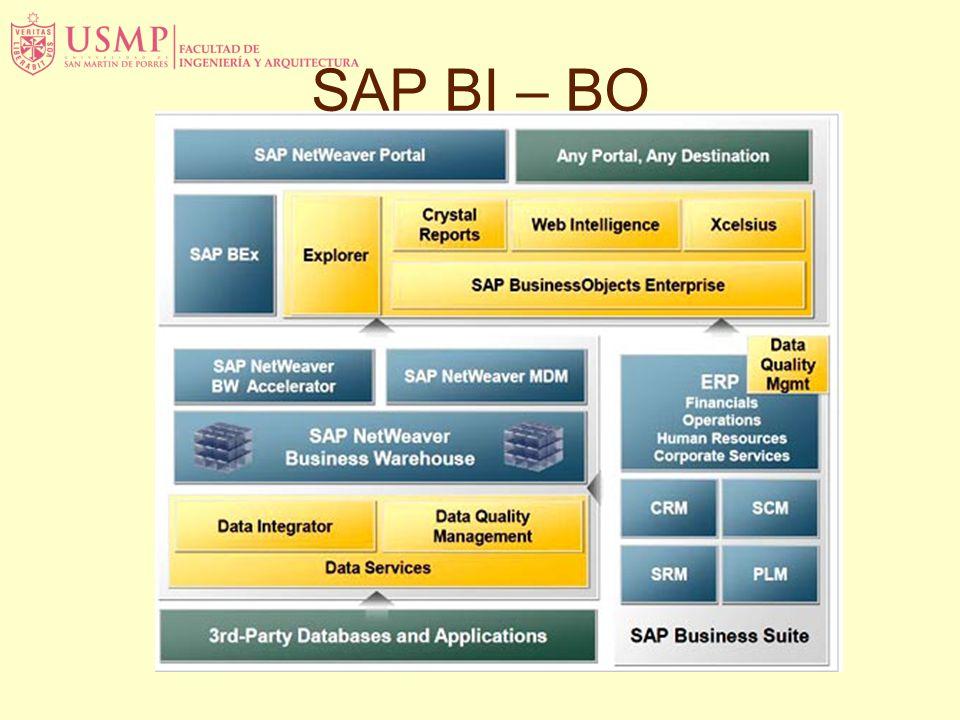 SAP BI – BO
