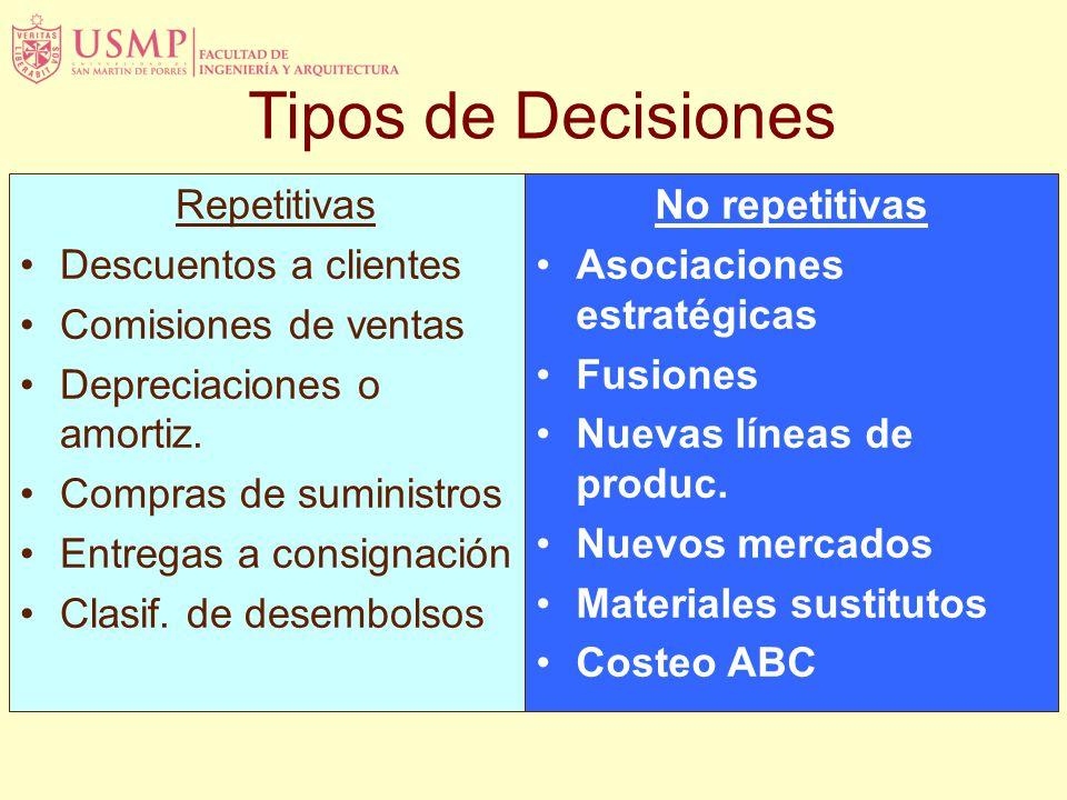 Tipos de Decisiones Repetitivas Descuentos a clientes Comisiones de ventas Depreciaciones o amortiz.