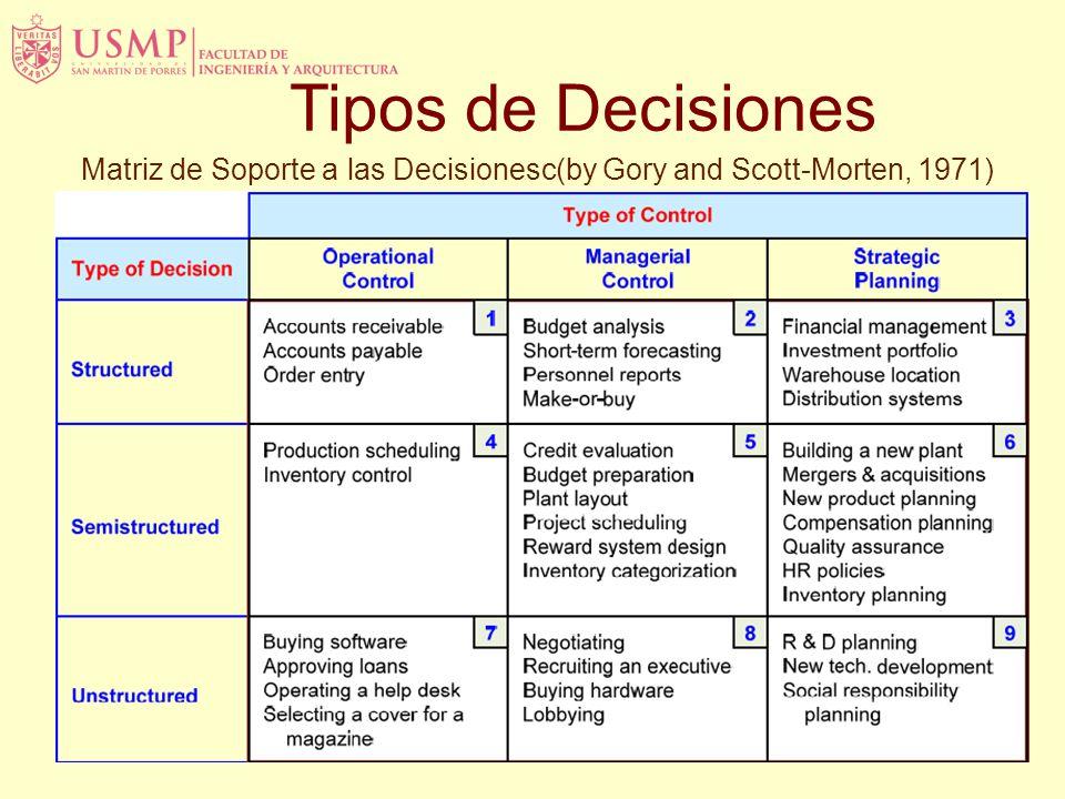 Matriz de Soporte a las Decisionesc(by Gory and Scott-Morten, 1971) Tipos de Decisiones