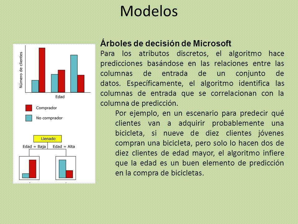Árboles de decisión de Microsoft Para los atributos discretos, el algoritmo hace predicciones basándose en las relaciones entre las columnas de entrad