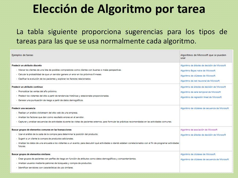 La tabla siguiente proporciona sugerencias para los tipos de tareas para las que se usa normalmente cada algoritmo. Elección de Algoritmo por tarea