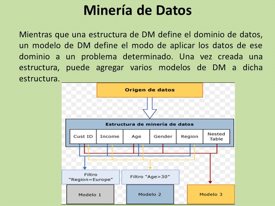 Mientras que una estructura de DM define el dominio de datos, un modelo de DM define el modo de aplicar los datos de ese dominio a un problema determi