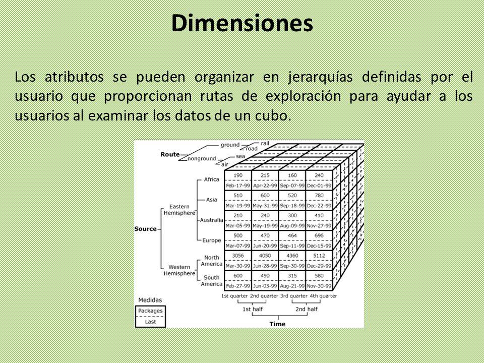 Los atributos se pueden organizar en jerarquías definidas por el usuario que proporcionan rutas de exploración para ayudar a los usuarios al examinar los datos de un cubo.