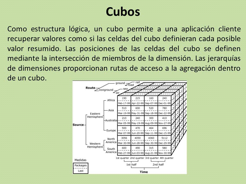 Como estructura lógica, un cubo permite a una aplicación cliente recuperar valores como si las celdas del cubo definieran cada posible valor resumido.