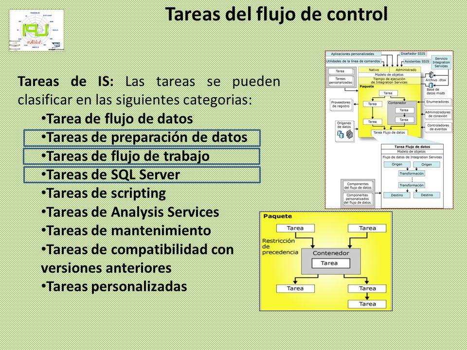 Tareas de acceso, copia, inserción, eliminación y modificación de objetos y datos de SQL Server.