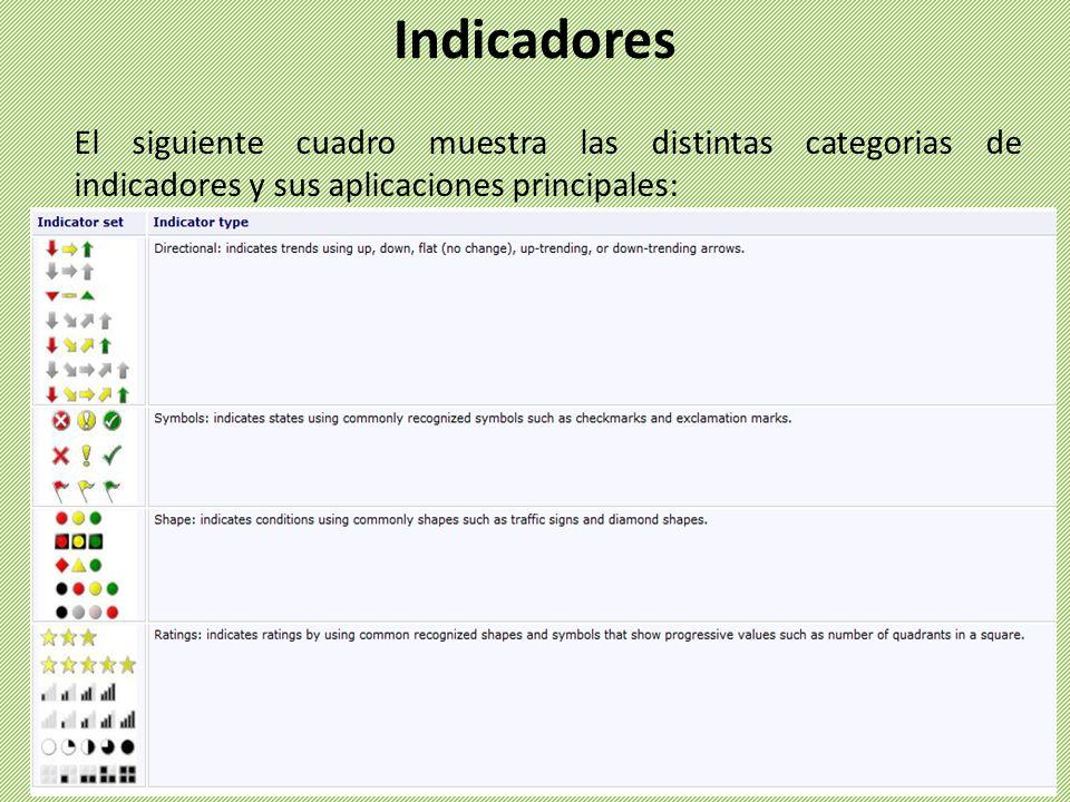 Indicadores El siguiente cuadro muestra las distintas categorias de indicadores y sus aplicaciones principales: