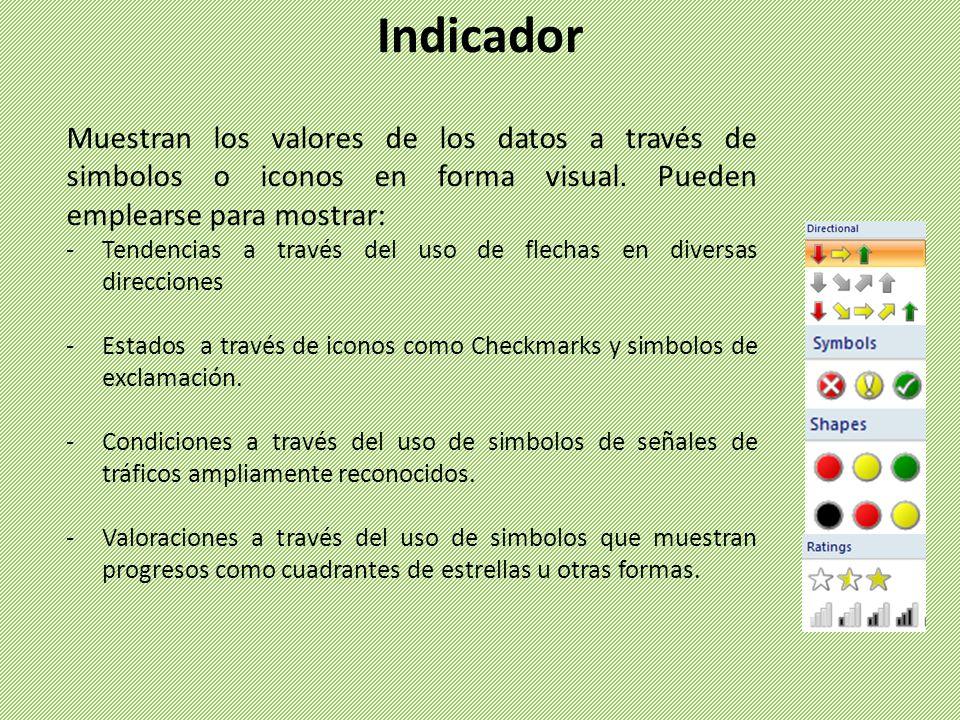 Indicador Muestran los valores de los datos a través de simbolos o iconos en forma visual.