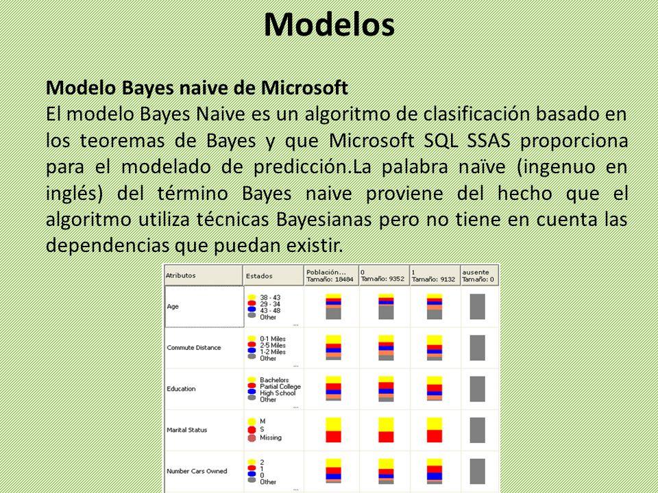 Modelo Bayes naive de Microsoft El modelo Bayes Naive es un algoritmo de clasificación basado en los teoremas de Bayes y que Microsoft SQL SSAS propor