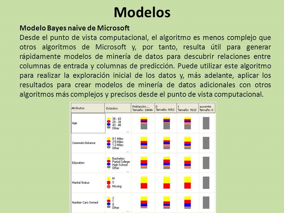 Modelo Bayes naive de Microsoft Desde el punto de vista computacional, el algoritmo es menos complejo que otros algoritmos de Microsoft y, por tanto,