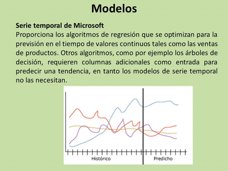 Serie temporal de Microsoft Proporciona los algoritmos de regresión que se optimizan para la previsión en el tiempo de valores continuos tales como la