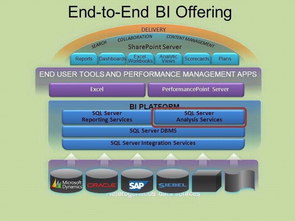 Heterogeneous data sources End-to-End BI Offering END USER TOOLS AND PERFORMANCE MANAGEMENT APPS Excel PerformancePoint Server BI PLATFORM SQL Server