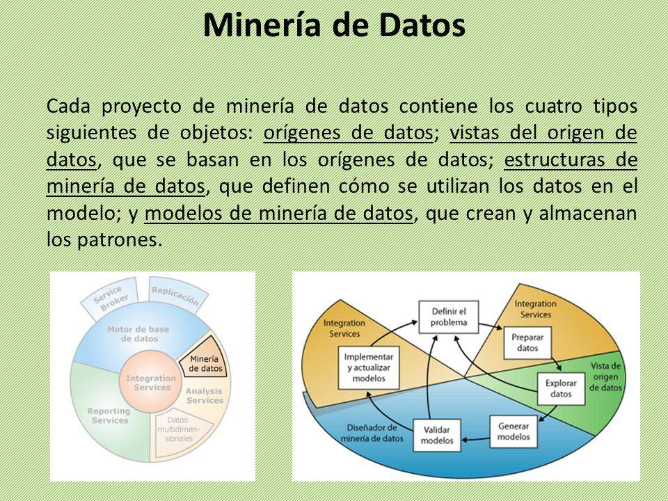 Cada proyecto de minería de datos contiene los cuatro tipos siguientes de objetos: orígenes de datos; vistas del origen de datos, que se basan en los
