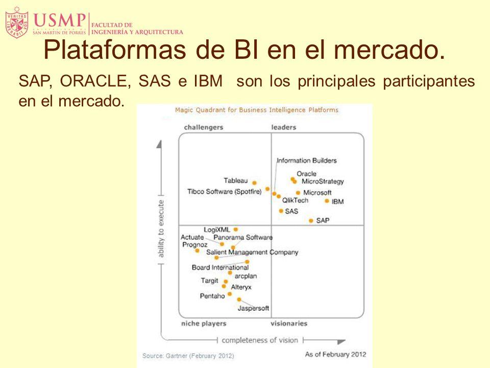 SAP, ORACLE, SAS e IBM son los principales participantes en el mercado. Plataformas de BI en el mercado.