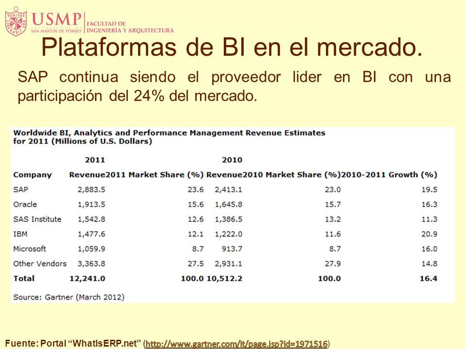 SAP continua siendo el proveedor lider en BI con una participación del 24% del mercado. Plataformas de BI en el mercado.