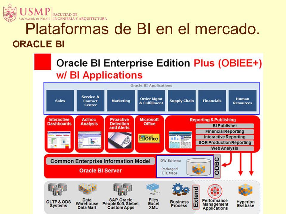 ORACLE BI Plataformas de BI en el mercado.