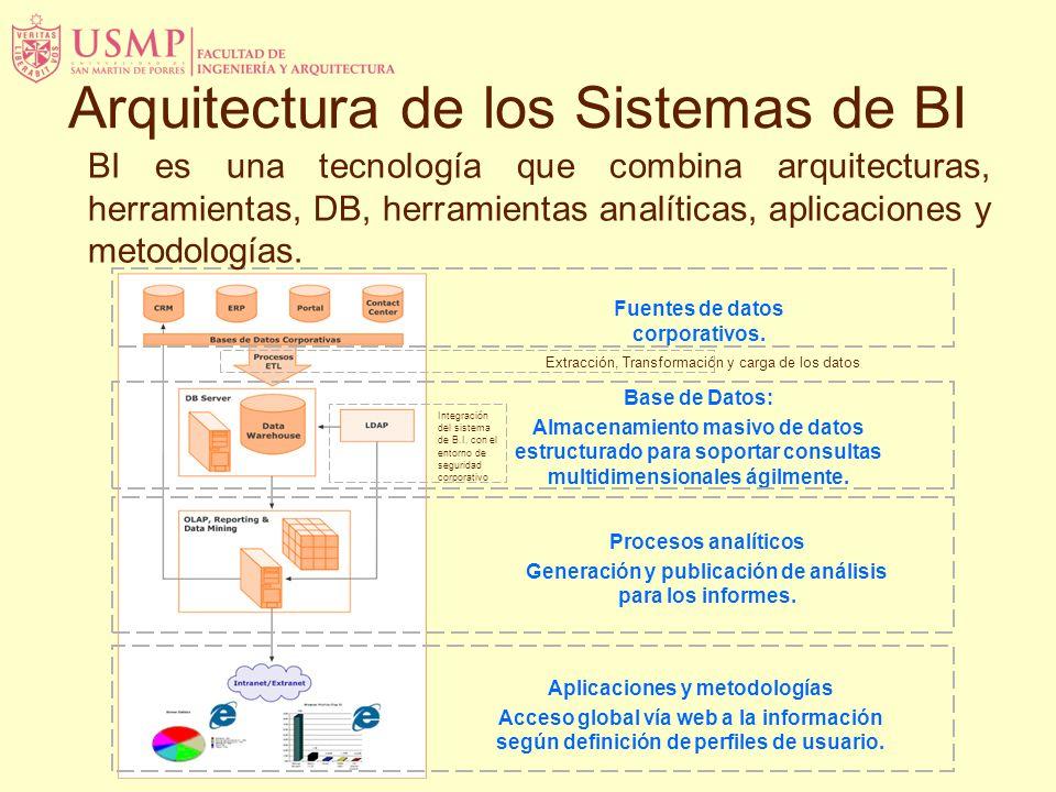 Fuentes de datos corporativos. Extracción, Transformación y carga de los datos Base de Datos: Almacenamiento masivo de datos estructurado para soporta