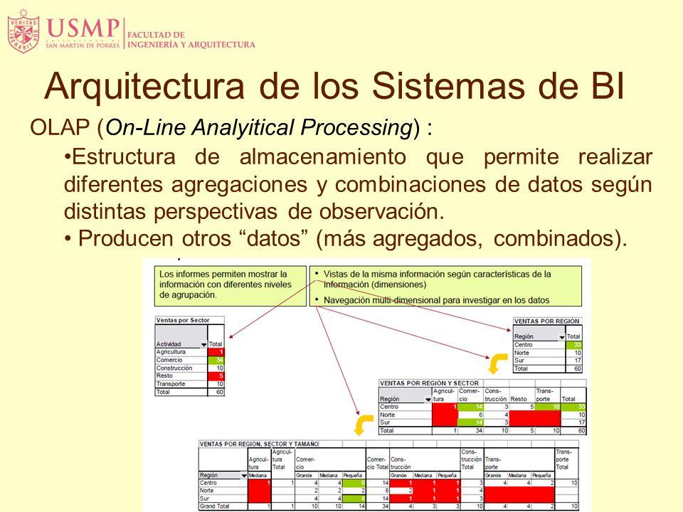 OLAP (On-Line Analyitical Processing) : Estructura de almacenamiento que permite realizar diferentes agregaciones y combinaciones de datos según disti