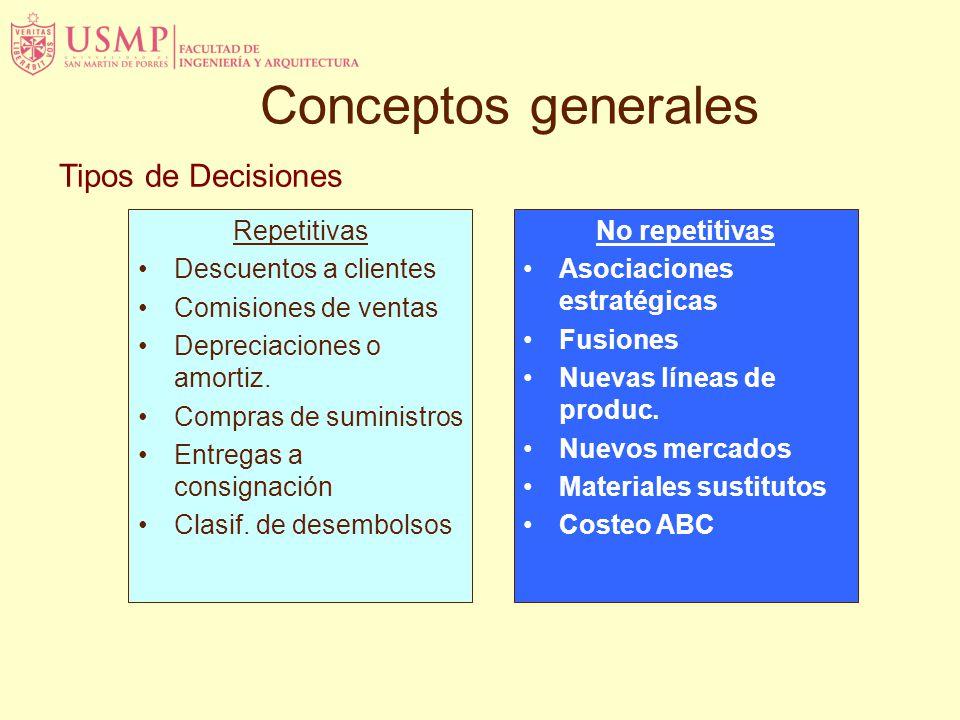 Tipos de Decisiones Repetitivas Descuentos a clientes Comisiones de ventas Depreciaciones o amortiz. Compras de suministros Entregas a consignación Cl