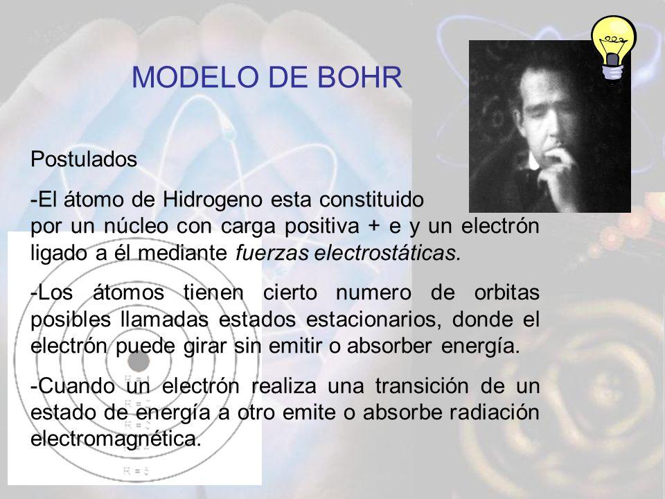 MODELO DE BOHR Postulados -El átomo de Hidrogeno esta constituido por un núcleo con carga positiva + e y un electrón ligado a él mediante fuerzas elec