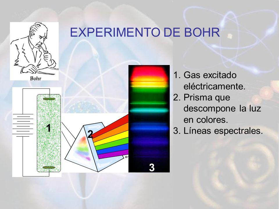 EXPERIMENTO DE BOHR 1.Gas excitado eléctricamente. 2.Prisma que descompone la luz en colores. 3.Líneas espectrales. 1 2 3