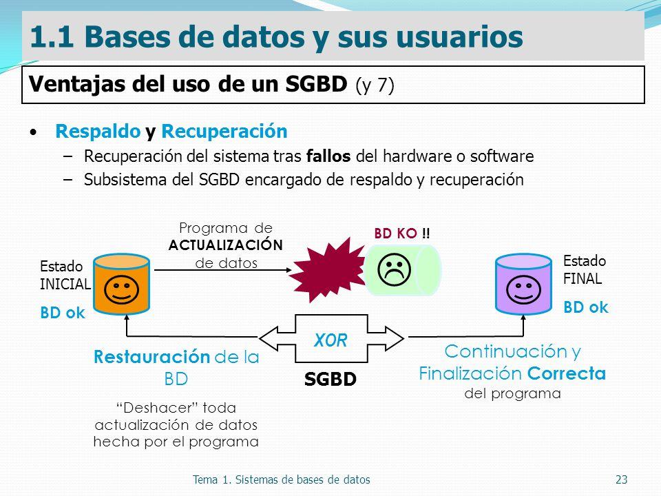 Tema 1. Sistemas de bases de datos23 Respaldo y Recuperación –Recuperación del sistema tras fallos del hardware o software –Subsistema del SGBD encarg