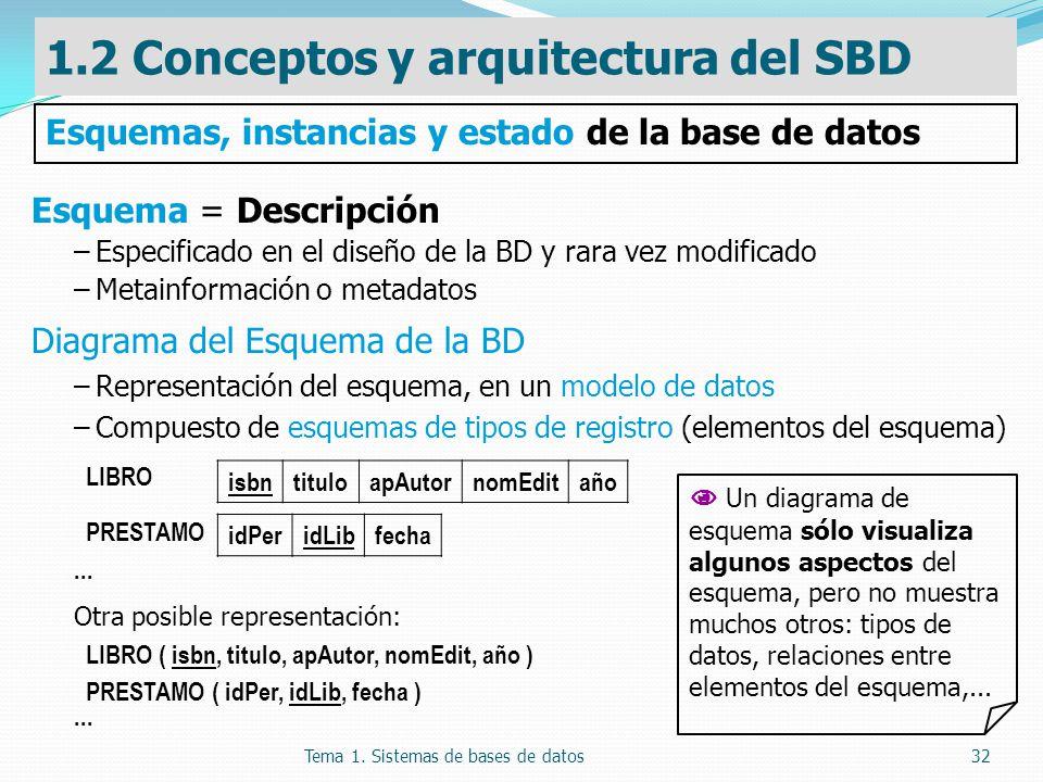 Tema 1. Sistemas de bases de datos32 Esquema = Descripción –Especificado en el diseño de la BD y rara vez modificado –Metainformación o metadatos Diag