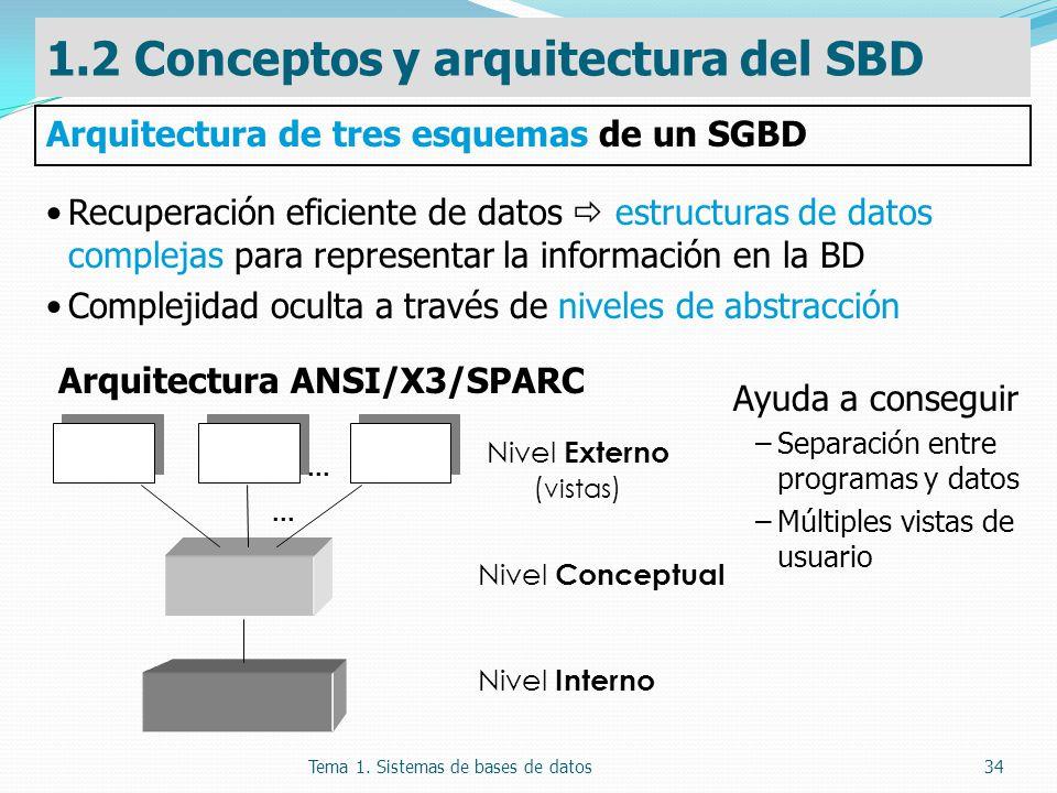 Tema 1. Sistemas de bases de datos34 Ayuda a conseguir –Separación entre programas y datos –Múltiples vistas de usuario Nivel Externo ( vistas )... Ni