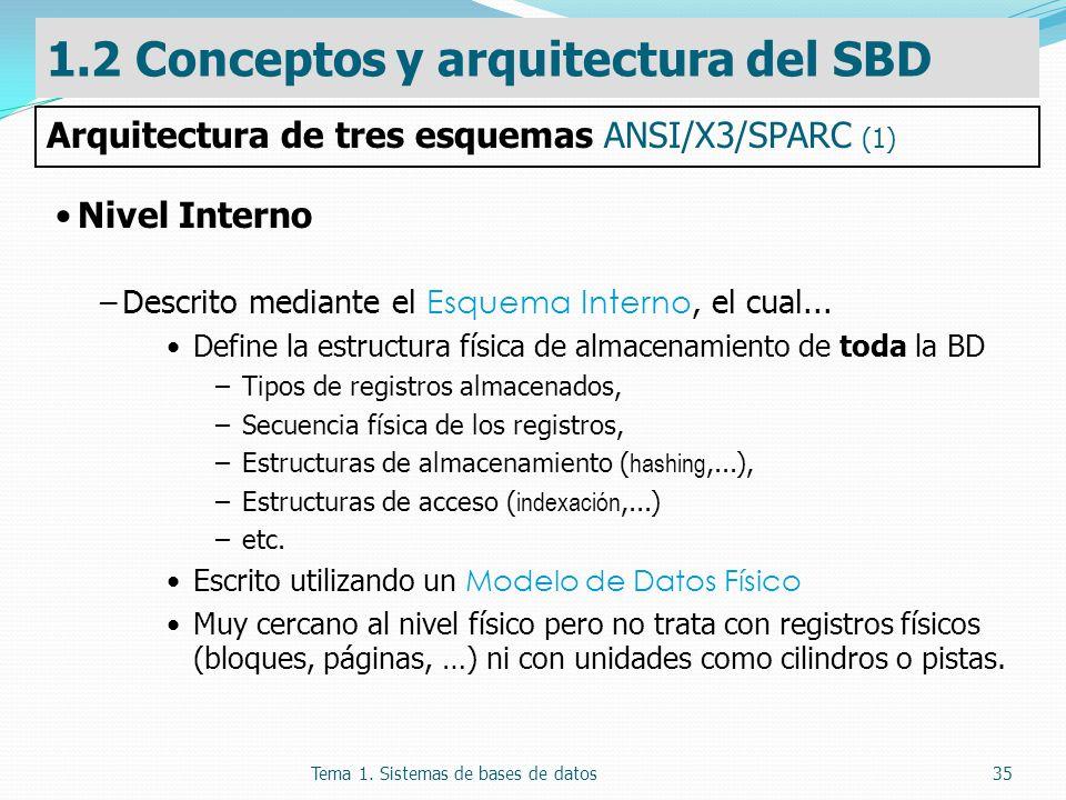 Tema 1. Sistemas de bases de datos35 Nivel Interno –Descrito mediante el Esquema Interno, el cual... Define la estructura física de almacenamiento de