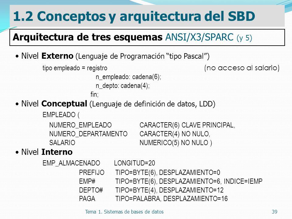 Tema 1. Sistemas de bases de datos39 Nivel Externo (Lenguaje de Programación tipo Pascal) tipo empleado = registro (no acceso al salario) n_empleado: