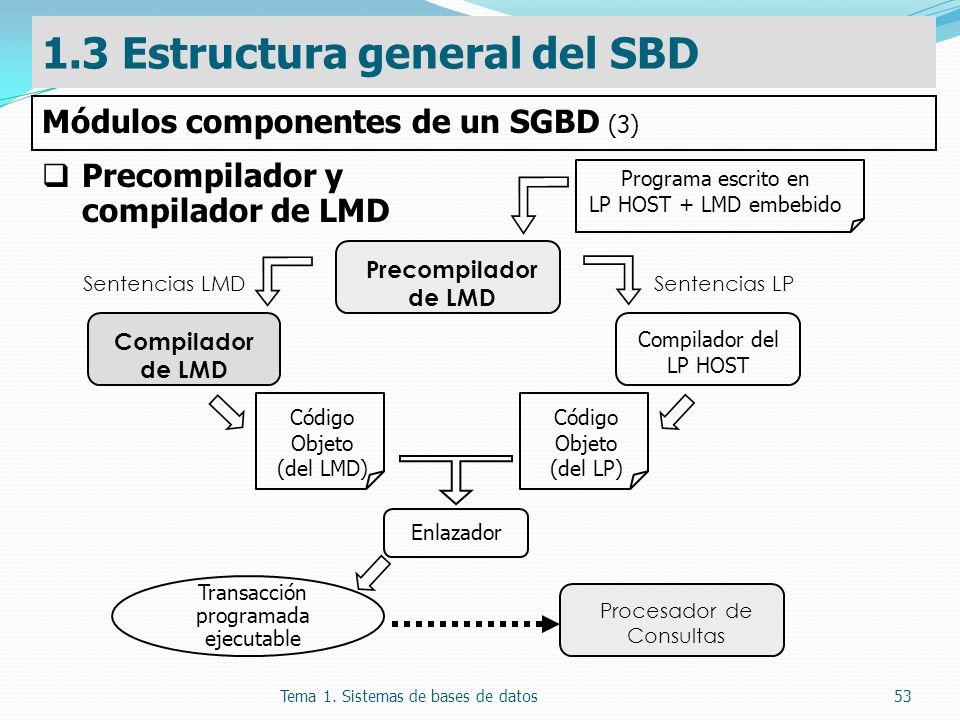 Tema 1. Sistemas de bases de datos53 Precompilador y compilador de LMD Programa escrito en LP HOST + LMD embebido Sentencias LMDSentencias LP Compilad