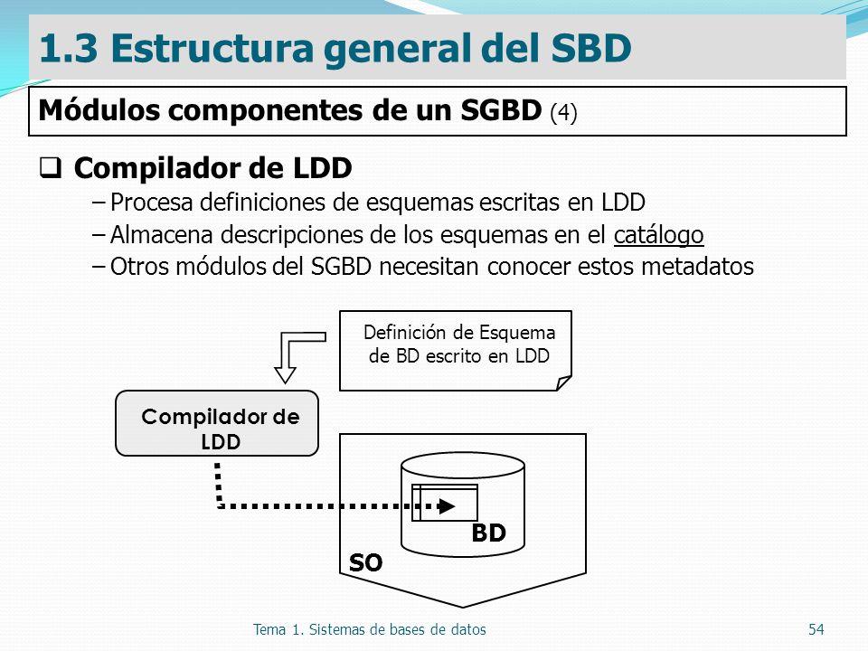 Tema 1. Sistemas de bases de datos54 Compilador de LDD –Procesa definiciones de esquemas escritas en LDD –Almacena descripciones de los esquemas en el