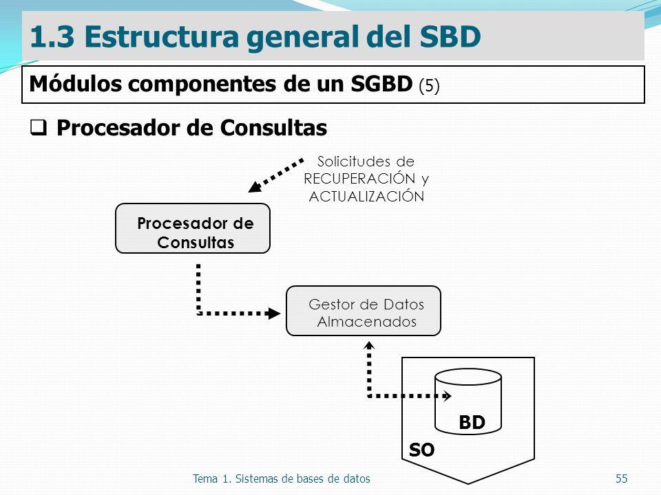 Tema 1. Sistemas de bases de datos55 Procesador de Consultas Solicitudes de RECUPERACIÓN y ACTUALIZACIÓN Procesador de Consultas Gestor de Datos Almac