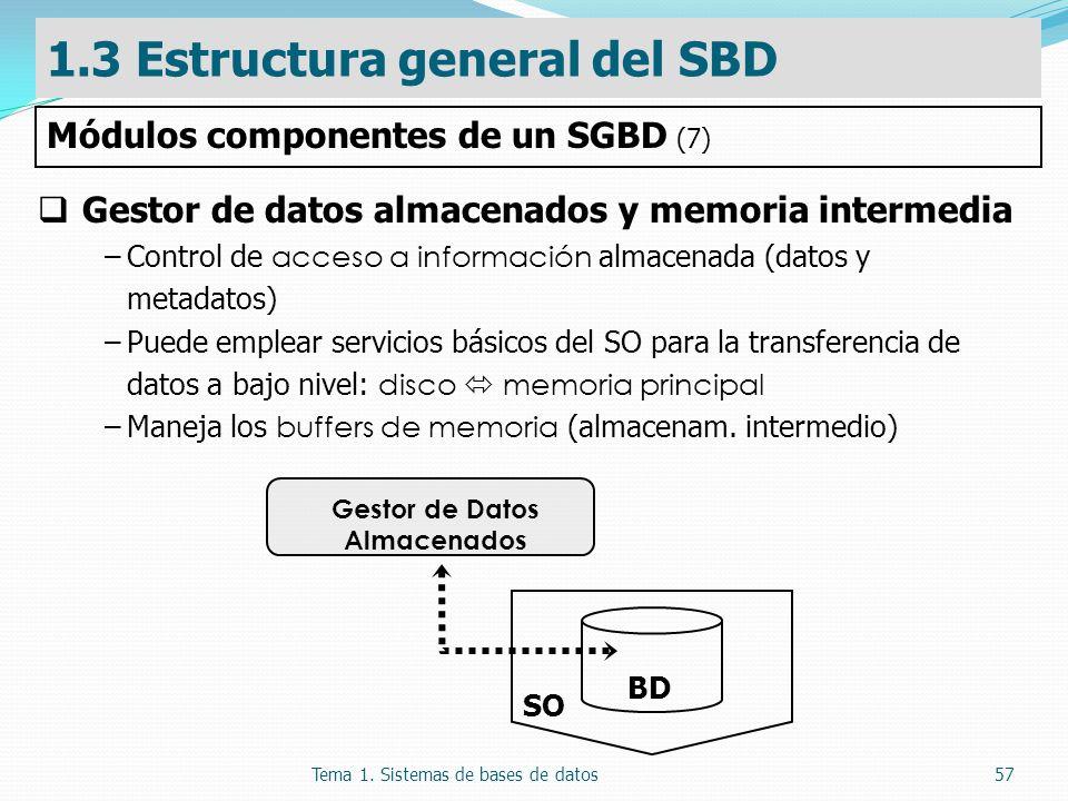 Tema 1. Sistemas de bases de datos57 Gestor de datos almacenados y memoria intermedia –Control de acceso a información almacenada (datos y metadatos)