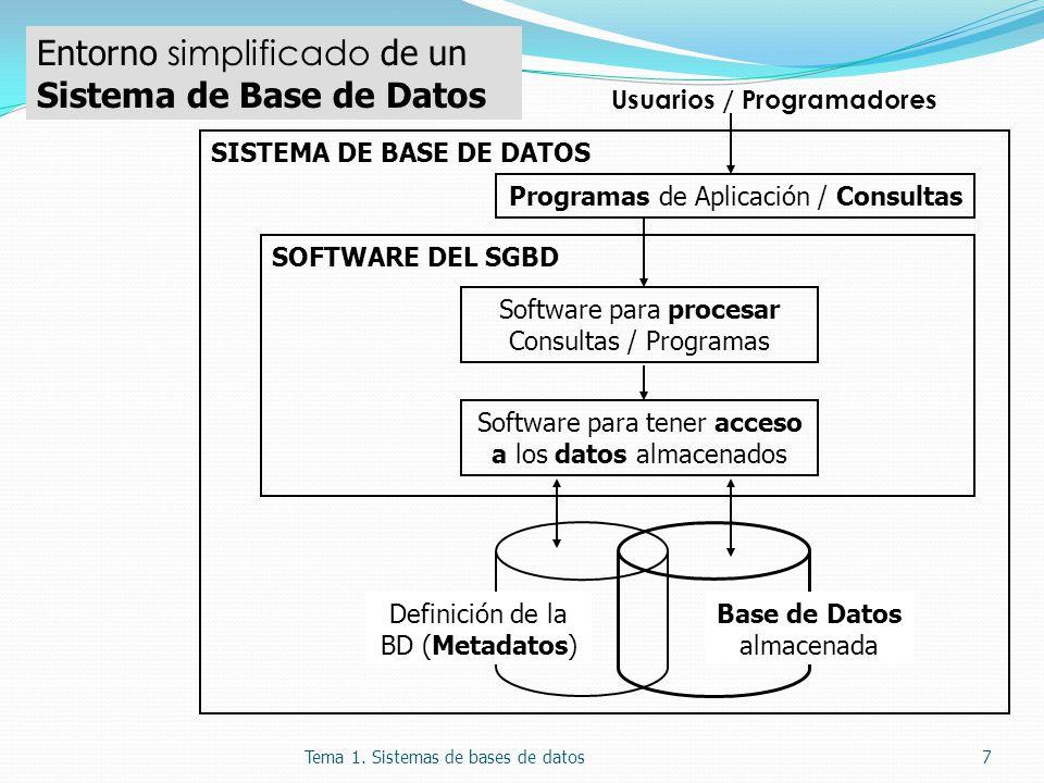 7 Software para procesar Consultas / Programas Software para tener acceso a los datos almacenados SOFTWARE DEL SGBD Programas de Aplicación / Consultas SISTEMA DE BASE DE DATOS Usuarios / Programadores Definición de la BD (Metadatos) Base de Datos almacenada Entorno simplificado de un Sistema de Base de Datos