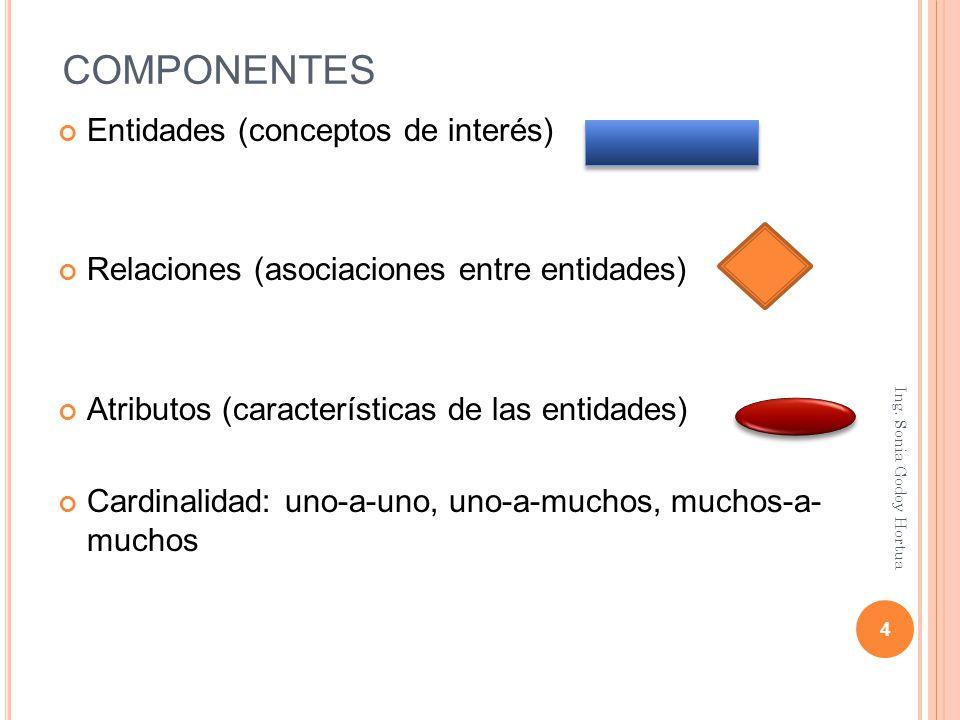 CAMPOS CLAVES O LLAVES Llave primaria (PK = Primary Key): es un atributo (Columna - Campo) que permite identificar de manera única una instancia (Registro) de una entidad (Tabla) Llave foránea (FK = Forane Key), también conocida como llave Externa, es un atributo (columna - campo) que hace referencia a la llave primaria de la misma u otra entidad (Tabla).