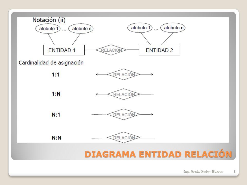 R EDUCCIÓN DE DIAGRAMAS E-R A TABLAS 16 Ing.