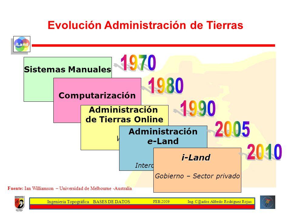 Ingeniería Topográfica BASES DE DATOS Ing. C@arlos Alfredo Rodríguez RojasFEB.2009 Evolución Administración de Tierras Sistemas Manuales Computarizaci