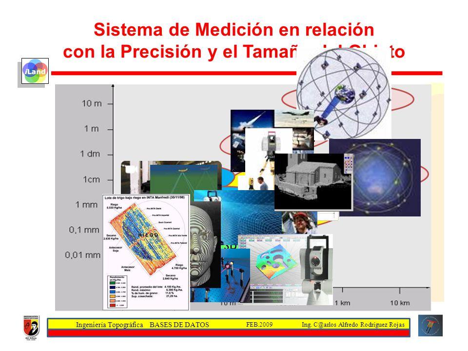 Ingeniería Topográfica BASES DE DATOS Ing. C@arlos Alfredo Rodríguez RojasFEB.2009 Sistema de Medición en relación con la Precisión y el Tamaño del Ob