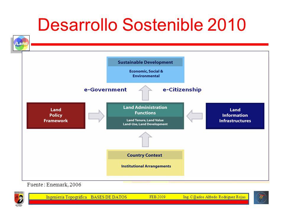 Ingeniería Topográfica BASES DE DATOS Ing. C@arlos Alfredo Rodríguez RojasFEB.2009 Desarrollo Sostenible 2010 Fuente : Enemark, 2006
