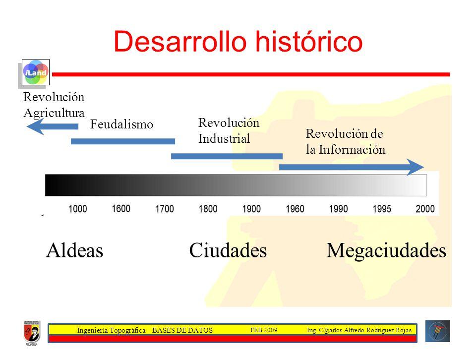 Ingeniería Topográfica BASES DE DATOS Ing. C@arlos Alfredo Rodríguez RojasFEB.2009 Desarrollo histórico Revolución Agricultura Feudalismo Revolución I