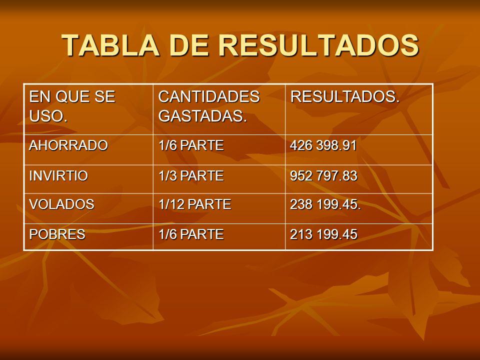 TABLA DE RESULTADOS EN QUE SE USO. CANTIDADES GASTADAS. RESULTADOS. AHORRADO 1/6 PARTE 426 398.91 INVIRTIO 1/3 PARTE 952 797.83 VOLADOS 1/12 PARTE 238
