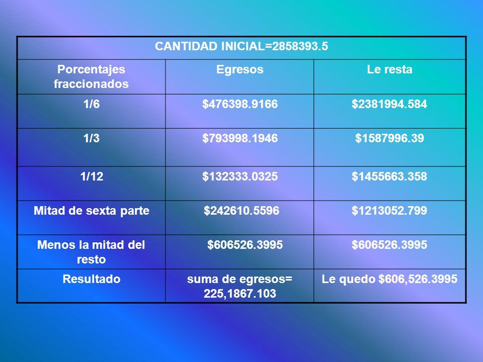 CANTIDAD INICIAL=2858393.5 Porcentajes fraccionados EgresosLe resta 1/6$476398.9166$2381994.584 1/3$793998.1946$1587996.39 1/12$132333.0325$1455663.358 Mitad de sexta parte $242610.5596$1213052.799 Menos la mitad del resto $606526.3995 Resultadosuma de egresos= 225,1867.103 Le quedo $606,526.3995