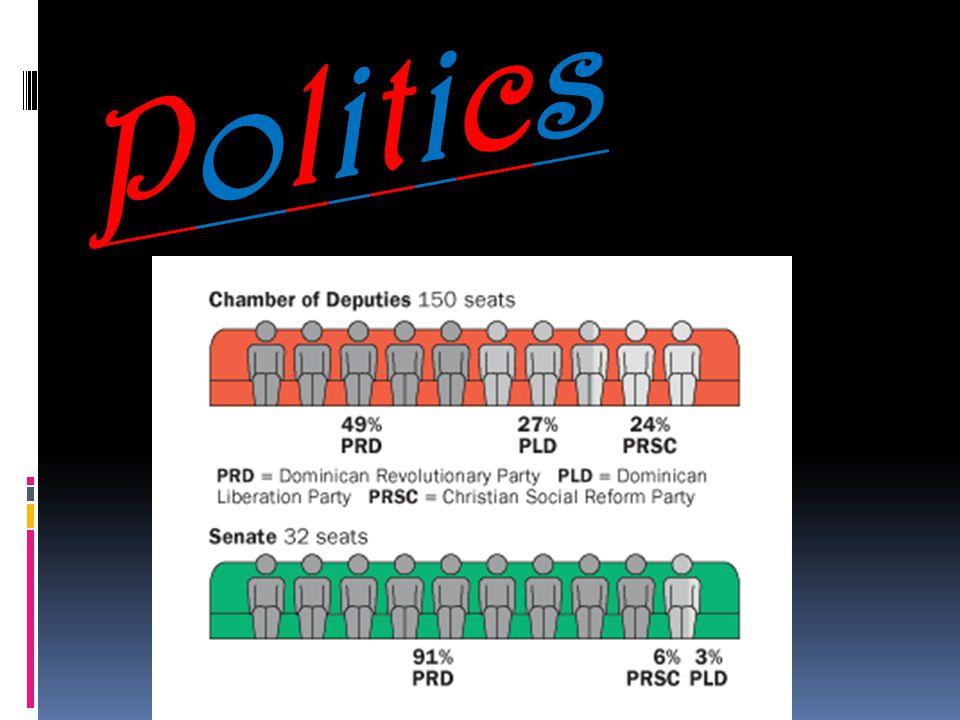 PoliticsPolitics