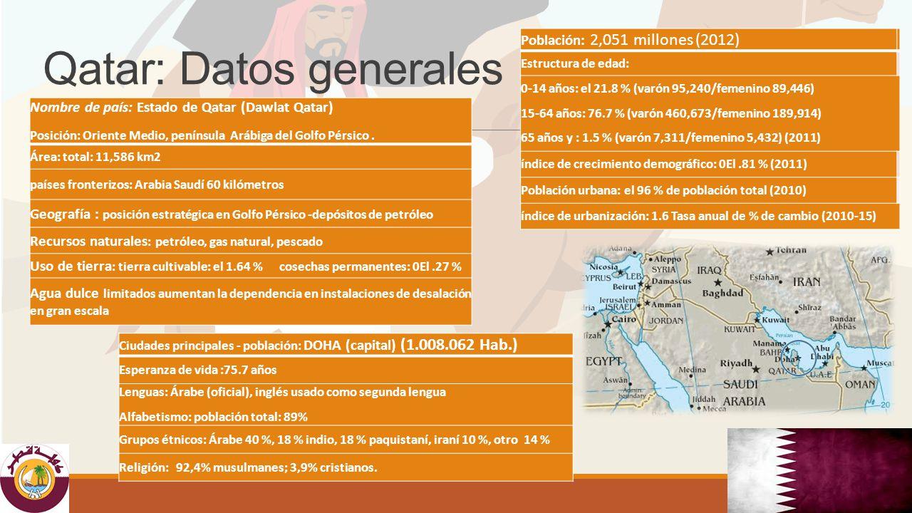 Fuente: Data Base. United Nations Development Programme 2012
