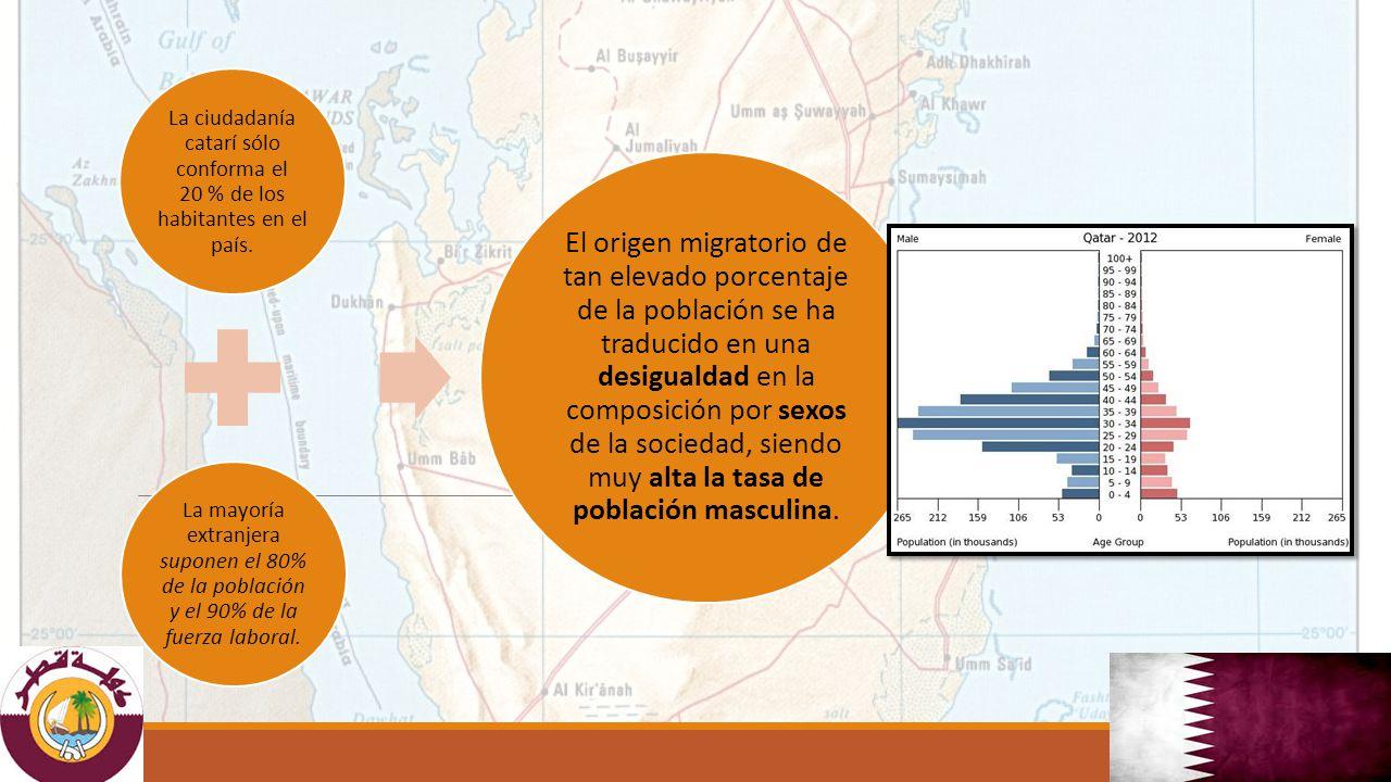 La ciudadanía catarí sólo conforma el 20 % de los habitantes en el país. La mayoría extranjera suponen el 80% de la población y el 90% de la fuerza la