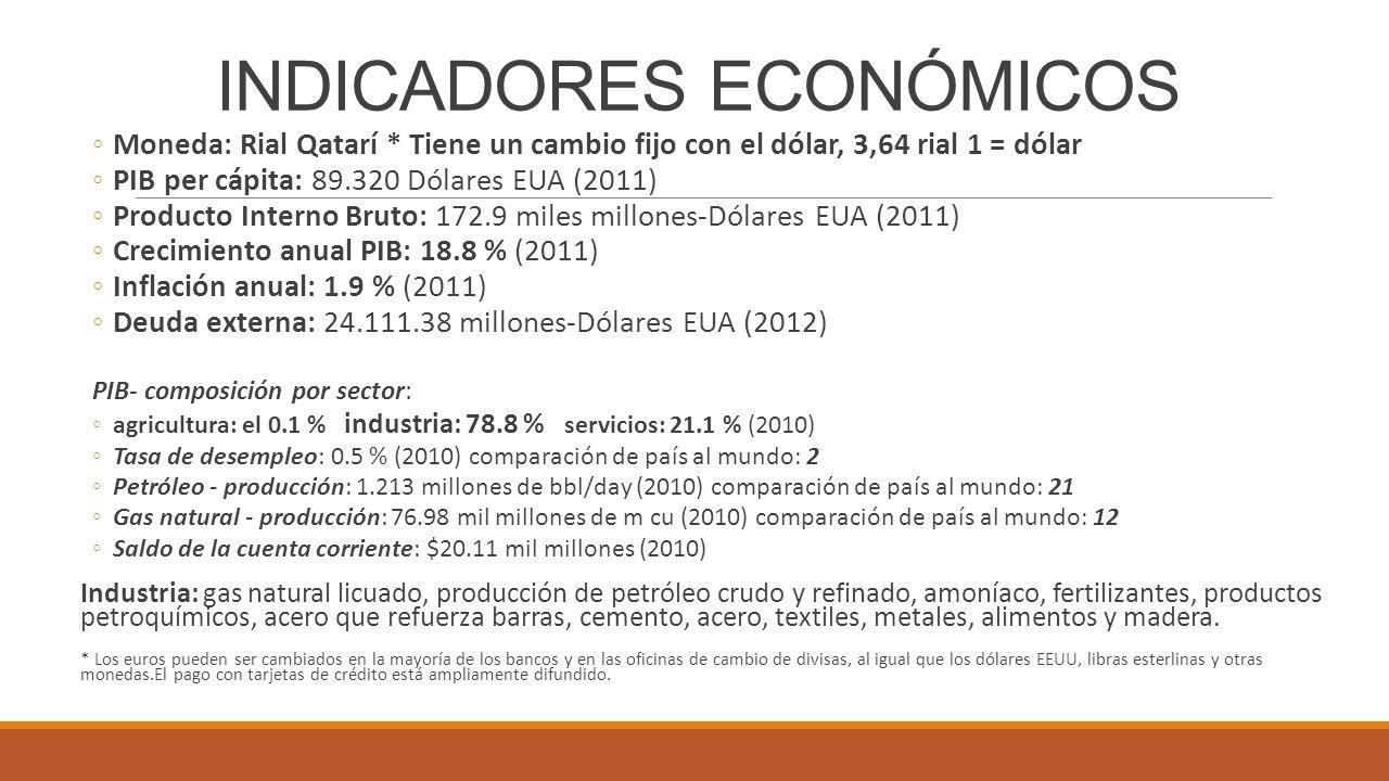 INDICADORES ECONÓMICOS Moneda: Rial Qatarí * Tiene un cambio fijo con el dólar, 3,64 rial 1 = dólar PIB per cápita: 89.320 Dólares EUA (2011) Producto Interno Bruto: 172.9 miles millones-Dólares EUA (2011) Crecimiento anual PIB: 18.8 % (2011) Inflación anual: 1.9 % (2011) Deuda externa: 24.111.38 millones-Dólares EUA (2012) PIB- composición por sector: agricultura: el 0.1 % industria: 78.8 % servicios: 21.1 % (2010) Tasa de desempleo: 0.5 % (2010) comparación de país al mundo: 2 Petróleo - producción: 1.213 millones de bbl/day (2010) comparación de país al mundo: 21 Gas natural - producción: 76.98 mil millones de m cu (2010) comparación de país al mundo: 12 Saldo de la cuenta corriente: $20.11 mil millones (2010) Industria: gas natural licuado, producción de petróleo crudo y refinado, amoníaco, fertilizantes, productos petroquímicos, acero que refuerza barras, cemento, acero, textiles, metales, alimentos y madera.