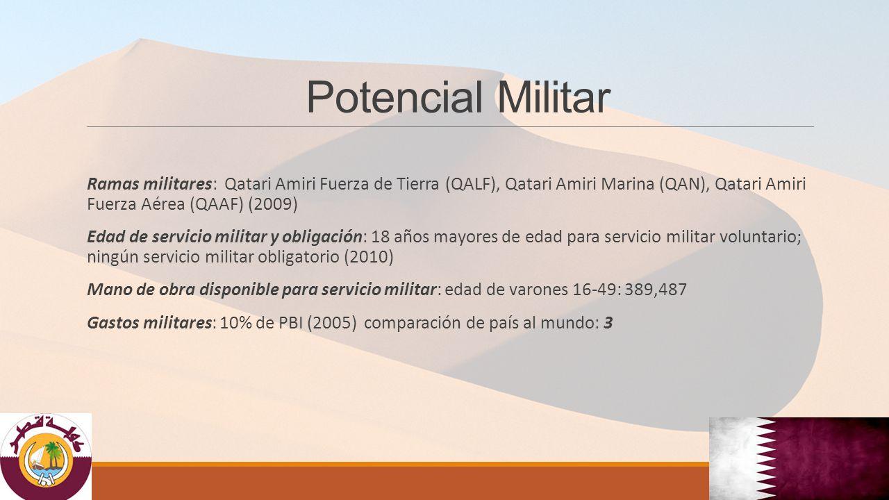 Potencial Militar Ramas militares: Qatari Amiri Fuerza de Tierra (QALF), Qatari Amiri Marina (QAN), Qatari Amiri Fuerza Aérea (QAAF) (2009) Edad de servicio militar y obligación: 18 años mayores de edad para servicio militar voluntario; ningún servicio militar obligatorio (2010) Mano de obra disponible para servicio militar: edad de varones 16-49: 389,487 Gastos militares: 10% de PBI (2005) comparación de país al mundo: 3